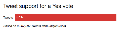 social media study points to a close result in the same-sex marriage vote