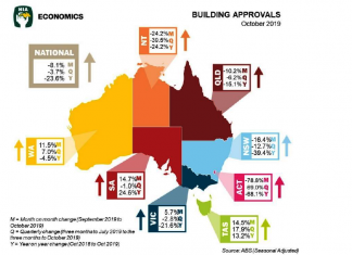 rocky recovery for building approvals