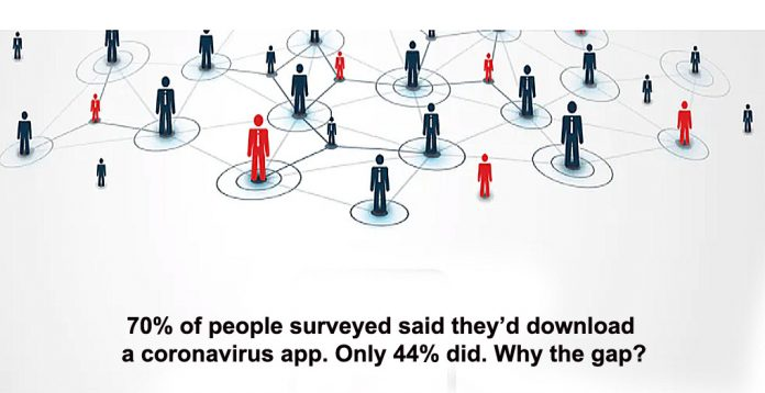 70% of people surveyed said they'd download a coronavirus app. only 44% did. why the gap?