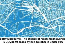 sorry melbourne. the chance of reaching an average 5 covid-19 cases by mid-october is under 50%