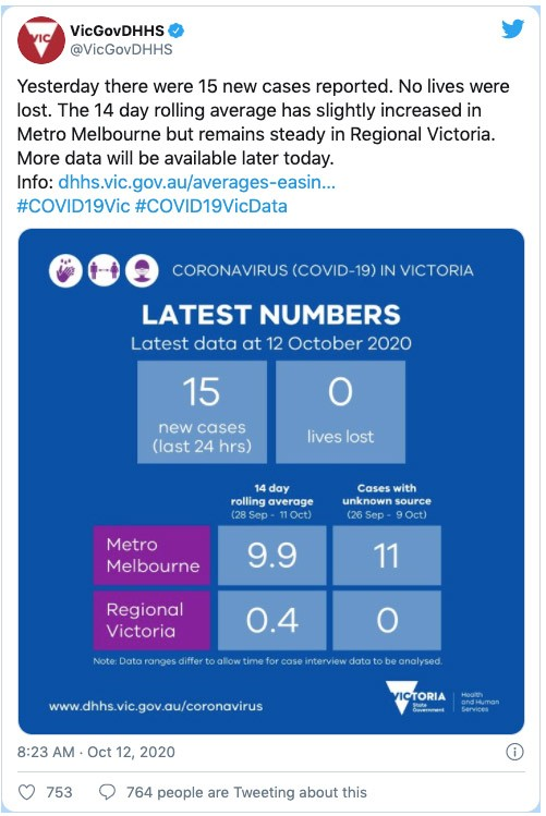 a 14-day rolling average of 5 new daily cases is the wrong trigger for easing melbourne lockdown. let's look at 'under investigation' cases instead