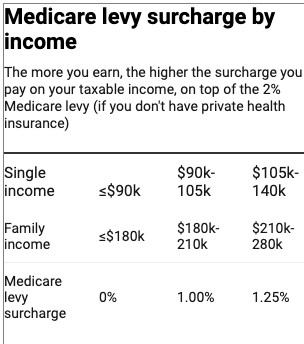 thinking of ditching private health insurance in the pandemic? here's how to calculate if it's worth it for you