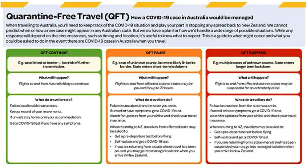 a quarantine-free trans-tasman bubble opens on april 19, but 'flyer beware' remains the reality of pandemic travel